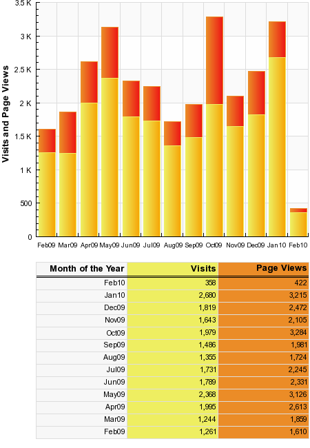 Visits_and_Page_Views_-_Feb09_-_Jan10